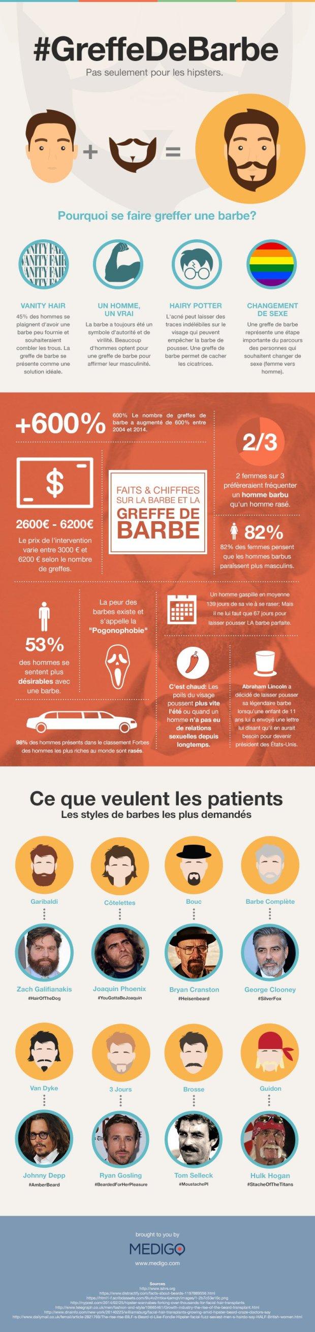 GreffedeBarbe-Infographie